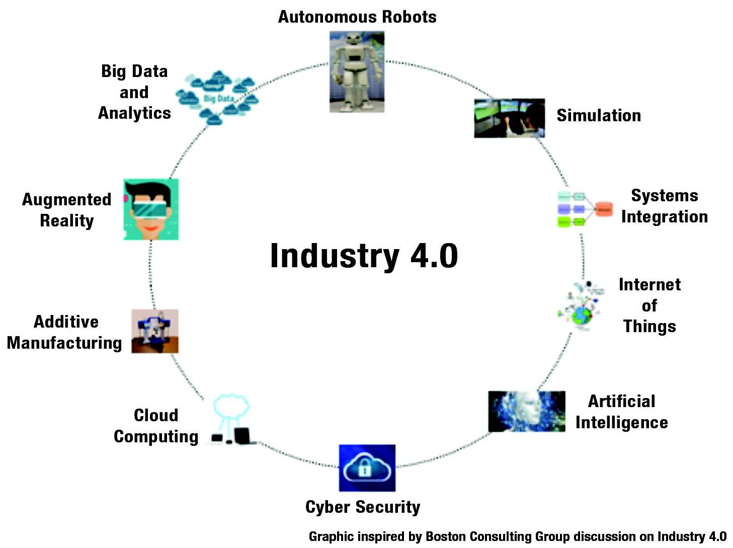 Industry 4.0 concept