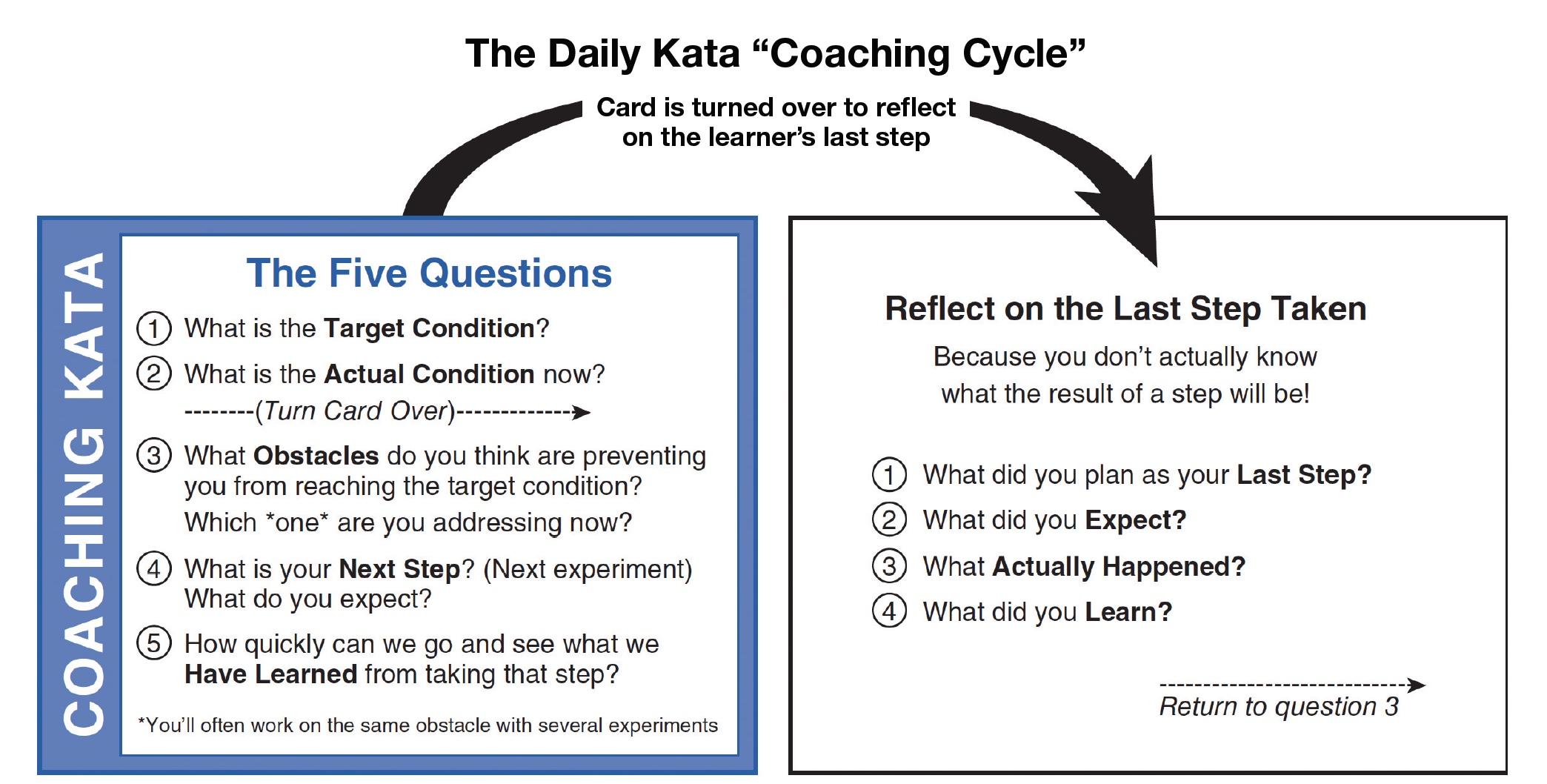 Daily Kata coaching cycle